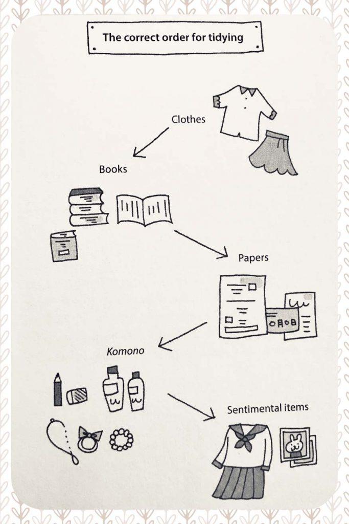 """Schéma inspiré des conseils de Marie kondo dans son livre """"Spark Joy"""" pour désencombrer étape par étape.."""